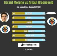Gerard Moreno vs Arnaut Groeneveld h2h player stats