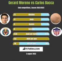 Gerard Moreno vs Carlos Bacca h2h player stats