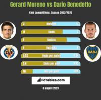 Gerard Moreno vs Dario Benedetto h2h player stats