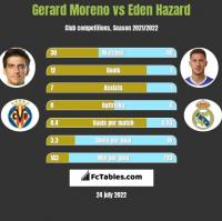 Gerard Moreno vs Eden Hazard h2h player stats