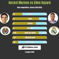 Gerard Moreno vs Eden Hazard h2h player stats