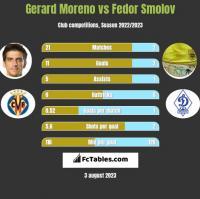 Gerard Moreno vs Fedor Smolov h2h player stats