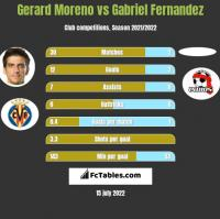 Gerard Moreno vs Gabriel Fernandez h2h player stats