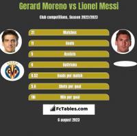 Gerard Moreno vs Lionel Messi h2h player stats
