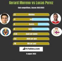Gerard Moreno vs Lucas Perez h2h player stats