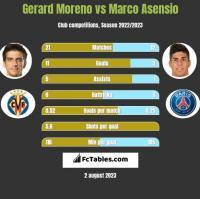 Gerard Moreno vs Marco Asensio h2h player stats