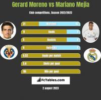 Gerard Moreno vs Mariano Mejia h2h player stats
