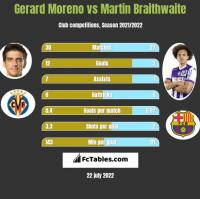 Gerard Moreno vs Martin Braithwaite h2h player stats