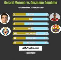 Gerard Moreno vs Ousmane Dembele h2h player stats