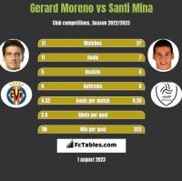 Gerard Moreno vs Santi Mina h2h player stats