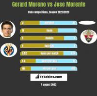 Gerard Moreno vs Jose Morente h2h player stats