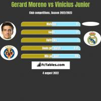 Gerard Moreno vs Vinicius Junior h2h player stats