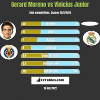 Gerard Moreno vs Vinicius Junior h2h player stats