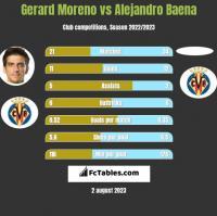 Gerard Moreno vs Alejandro Baena h2h player stats