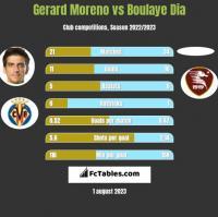 Gerard Moreno vs Boulaye Dia h2h player stats