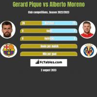 Gerard Pique vs Alberto Moreno h2h player stats