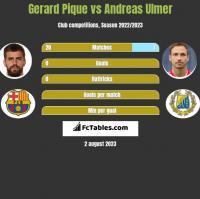 Gerard Pique vs Andreas Ulmer h2h player stats
