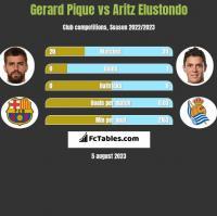 Gerard Pique vs Aritz Elustondo h2h player stats