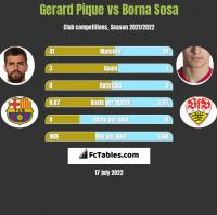 Gerard Pique vs Borna Sosa h2h player stats