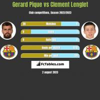 Gerard Pique vs Clement Lenglet h2h player stats