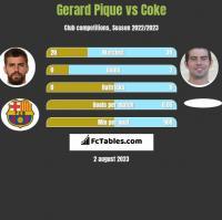 Gerard Pique vs Coke h2h player stats