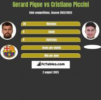 Gerard Pique vs Cristiano Piccini h2h player stats