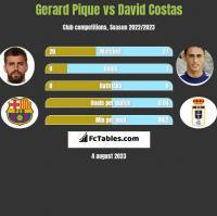 Gerard Pique vs David Costas h2h player stats