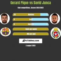 Gerard Pique vs David Junca h2h player stats