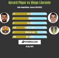 Gerard Pique vs Diego Llorente h2h player stats