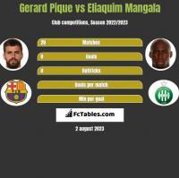 Gerard Pique vs Eliaquim Mangala h2h player stats