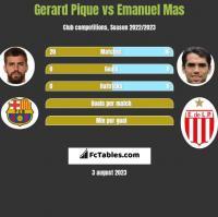 Gerard Pique vs Emanuel Mas h2h player stats