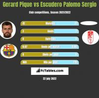 Gerard Pique vs Escudero Palomo Sergio h2h player stats