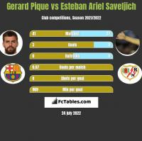 Gerard Pique vs Esteban Ariel Saveljich h2h player stats