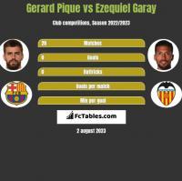 Gerard Pique vs Ezequiel Garay h2h player stats