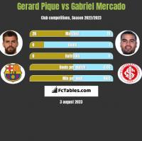Gerard Pique vs Gabriel Mercado h2h player stats