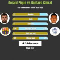 Gerard Pique vs Gustavo Cabral h2h player stats