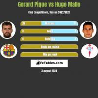 Gerard Pique vs Hugo Mallo h2h player stats