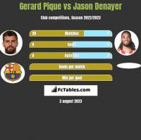Gerard Pique vs Jason Denayer h2h player stats