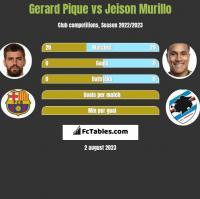 Gerard Pique vs Jeison Murillo h2h player stats