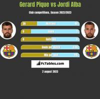 Gerard Pique vs Jordi Alba h2h player stats