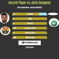 Gerard Pique vs Joris Gnagnon h2h player stats