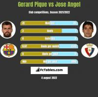Gerard Pique vs Jose Angel h2h player stats