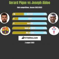 Gerard Pique vs Joseph Aidoo h2h player stats