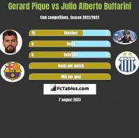 Gerard Pique vs Julio Alberto Buffarini h2h player stats