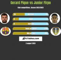 Gerard Pique vs Junior Firpo h2h player stats