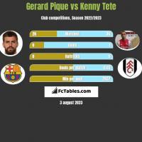 Gerard Pique vs Kenny Tete h2h player stats