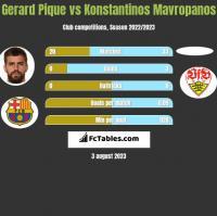 Gerard Pique vs Konstantinos Mavropanos h2h player stats