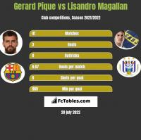 Gerard Pique vs Lisandro Magallan h2h player stats