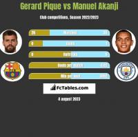 Gerard Pique vs Manuel Akanji h2h player stats