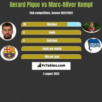 Gerard Pique vs Marc-Oliver Kempf h2h player stats